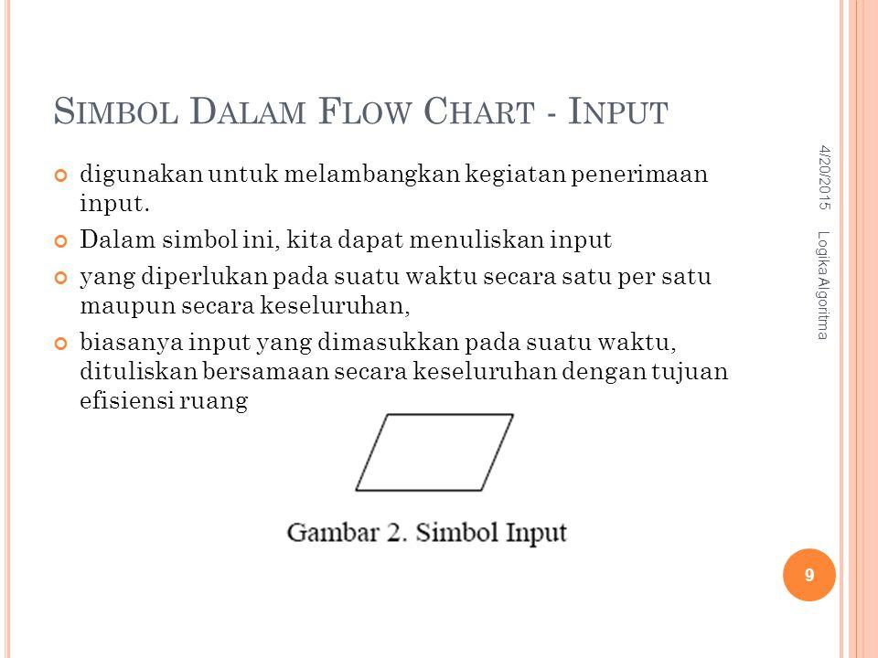 Simbol Dalam Flow Chart - Input