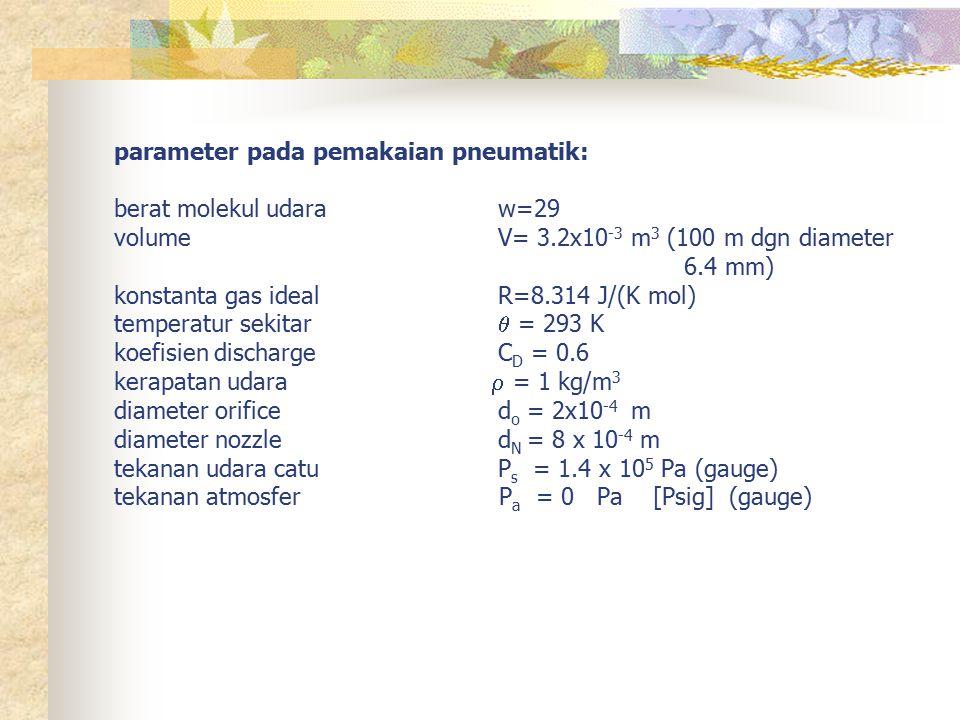 parameter pada pemakaian pneumatik: berat molekul udara. w=29 volume