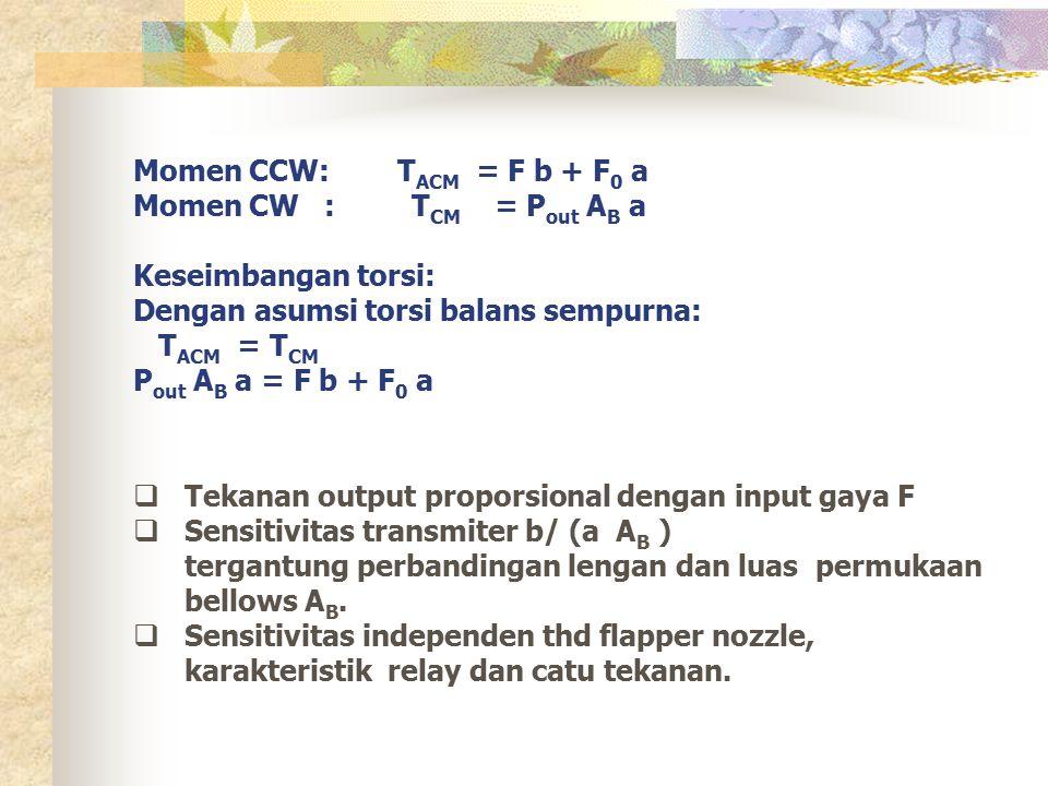 Momen CCW: TACM = F b + F0 a Momen CW : TCM = Pout AB a Keseimbangan torsi: Dengan asumsi torsi balans sempurna: TACM = TCM Pout AB a = F b + F0 a