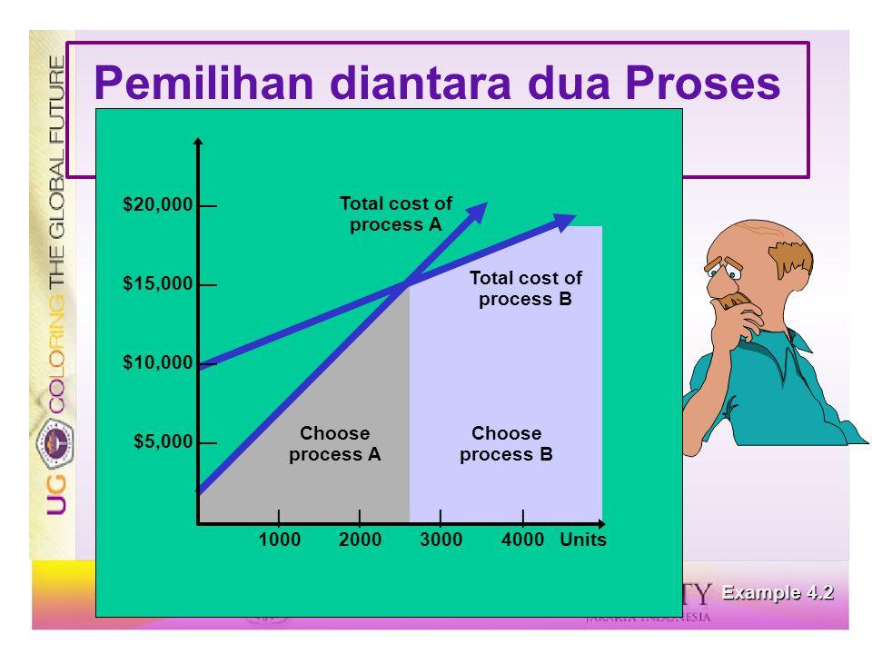 Pemilihan diantara dua Proses Processes