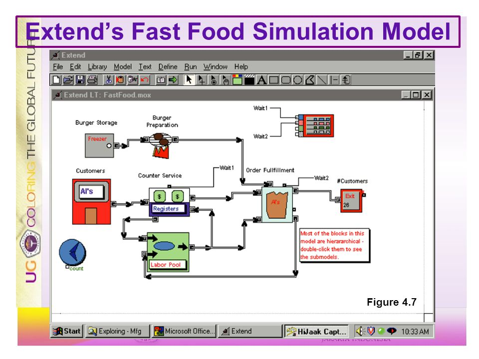 Extend's Fast Food Simulation Model