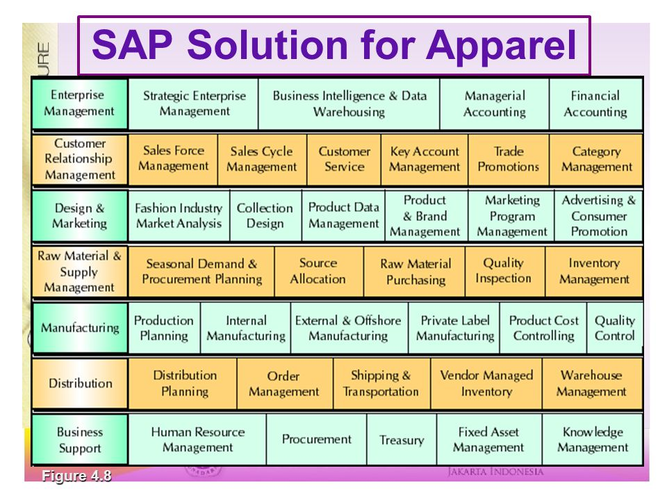 SAP Solution for Apparel