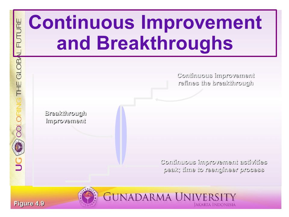Continuous Improvement and Breakthroughs