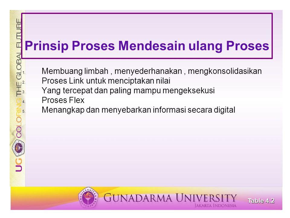 Prinsip Proses Mendesain ulang Proses