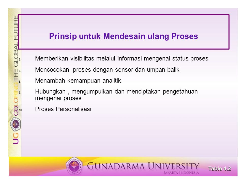 Prinsip untuk Mendesain ulang Proses