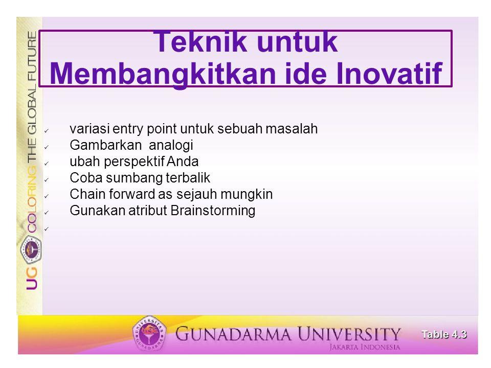 Teknik untuk Membangkitkan ide Inovatif