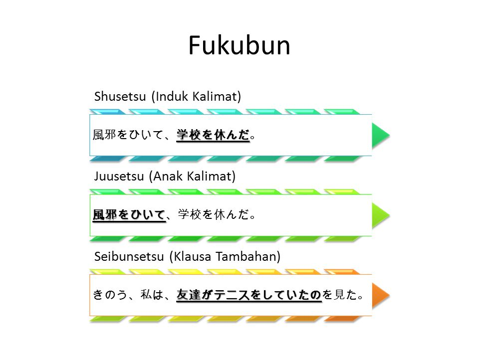 Fukubun Shusetsu (Induk Kalimat) 風邪をひいて、学校を休んだ。