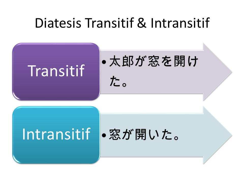 Diatesis Transitif & Intransitif