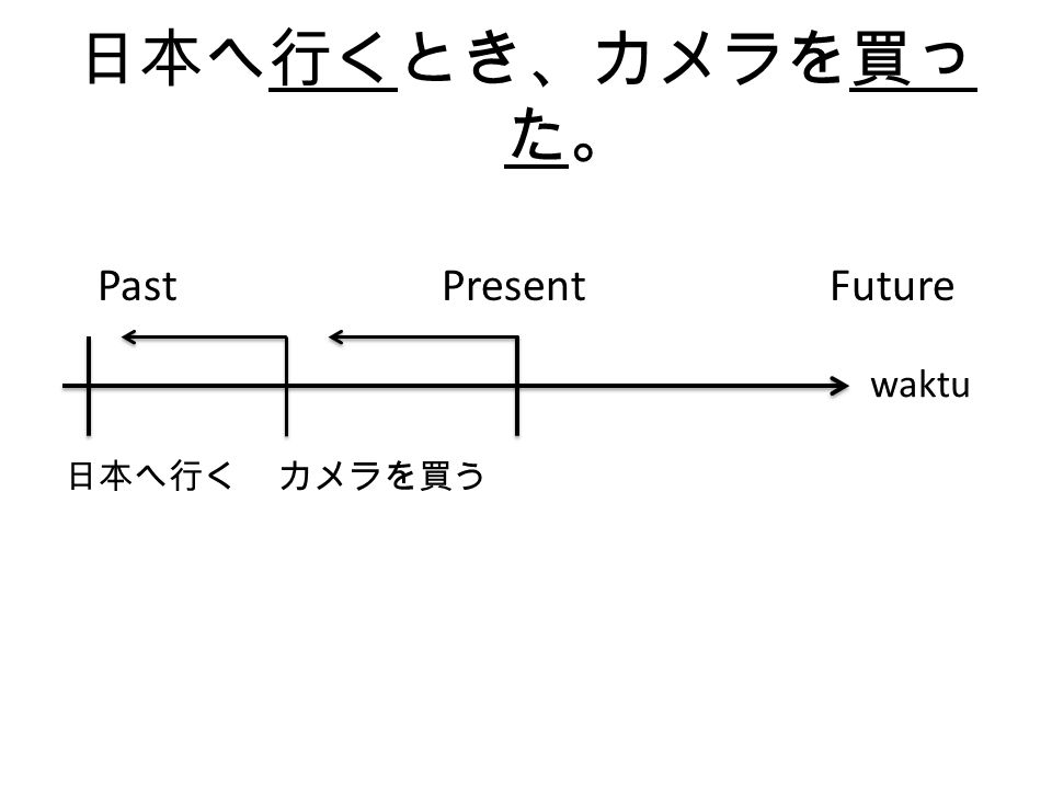 日本へ行くとき、カメラを買った。 Past Present Future. 日本へ行く カメラを買う.