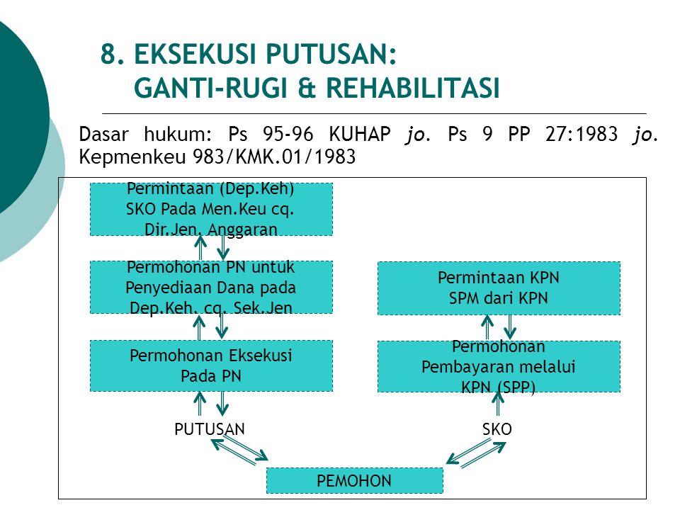 8. EKSEKUSI PUTUSAN: GANTI-RUGI & REHABILITASI