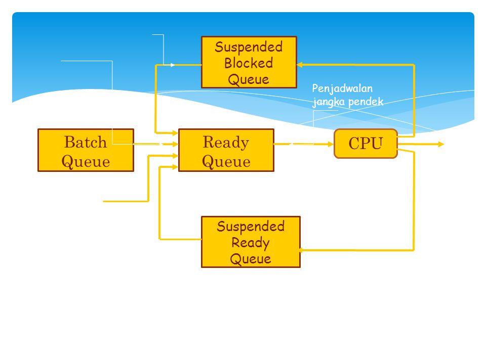 Batch Queue Ready Queue CPU Suspended Blocked Queue Suspended Ready