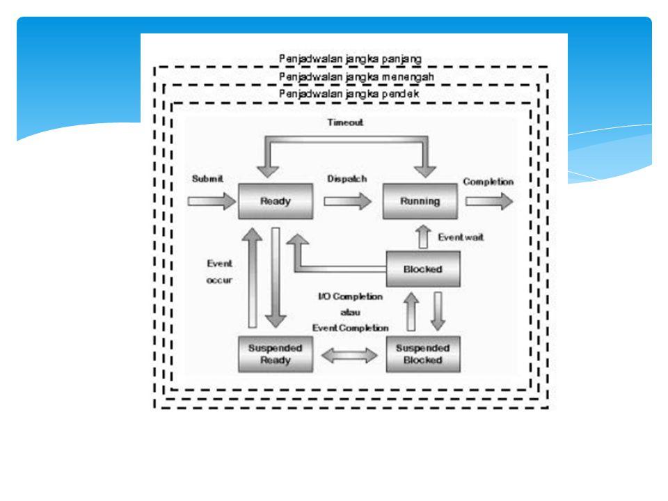 Gambar Tipe Penjadwalan dikaitkan dengan State Proses