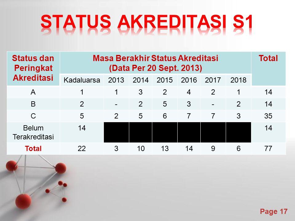 Status dan Peringkat Akreditasi Masa Berakhir Status Akreditasi