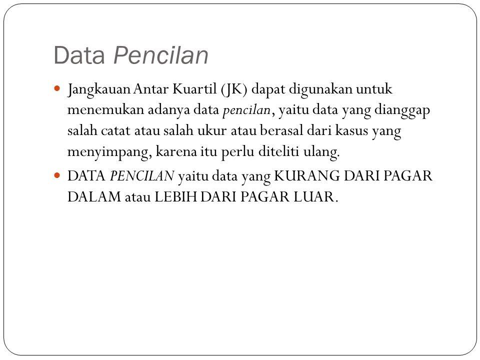 Data Pencilan