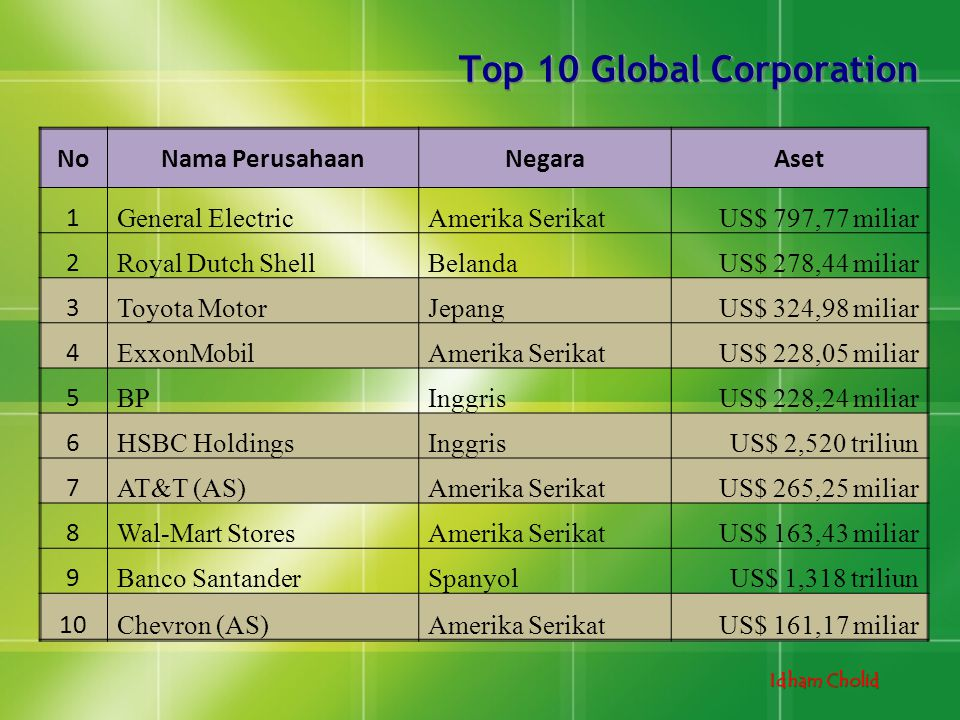 Top 10 Global Corporation
