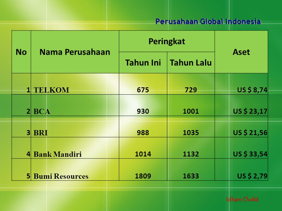 Perusahaan Global Indonesia