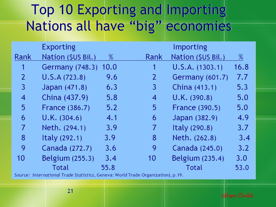 Top 10 Exporting and Importing Nations all have big economies