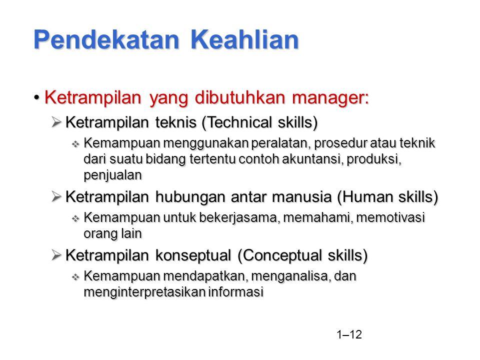 Pendekatan Keahlian Ketrampilan yang dibutuhkan manager: