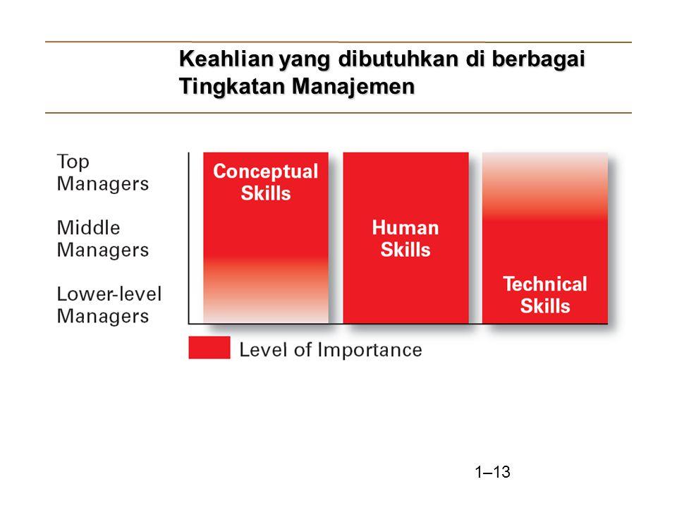 Keahlian yang dibutuhkan di berbagai Tingkatan Manajemen
