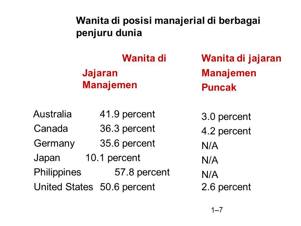 Wanita di posisi manajerial di berbagai penjuru dunia