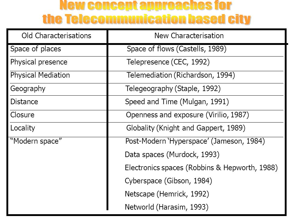 New concept approaches for the Telecommunication based city