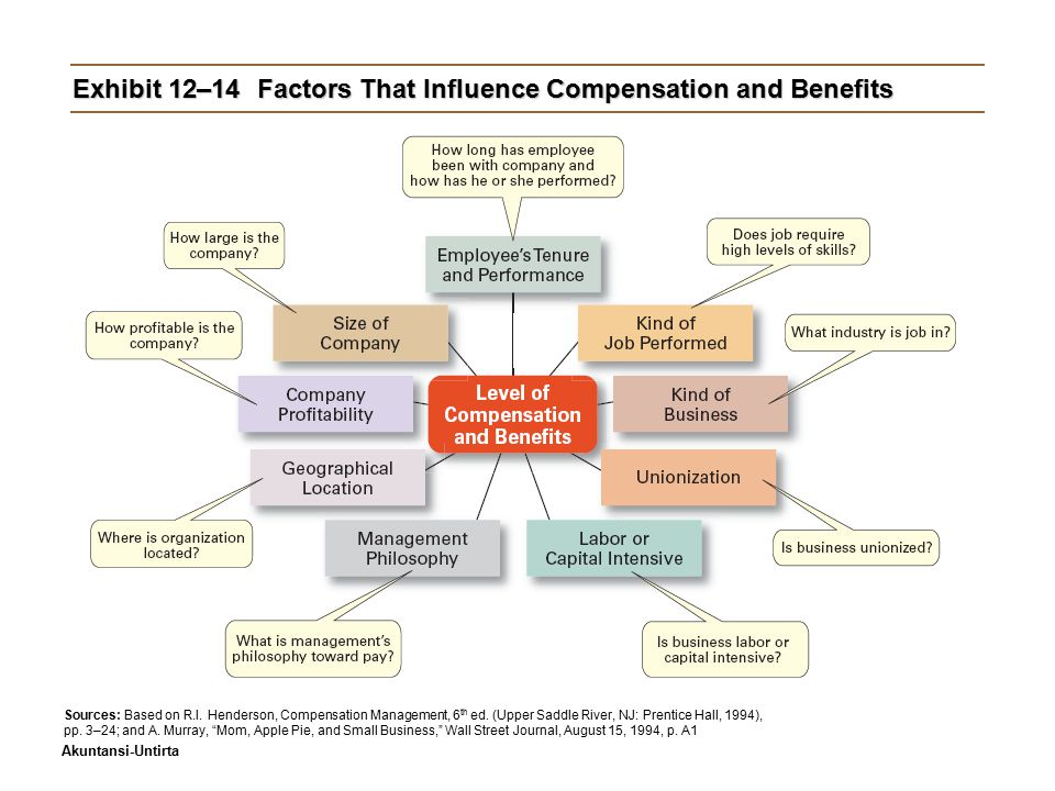 Exhibit 12–14 Factors That Influence Compensation and Benefits