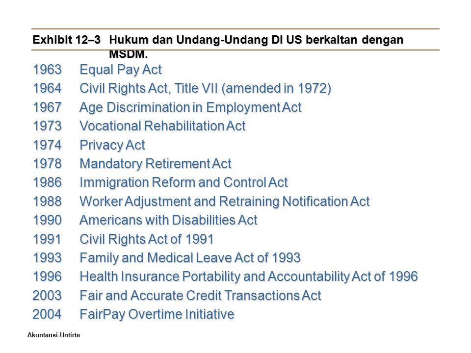 Exhibit 12–3 Hukum dan Undang-Undang DI US berkaitan dengan MSDM.