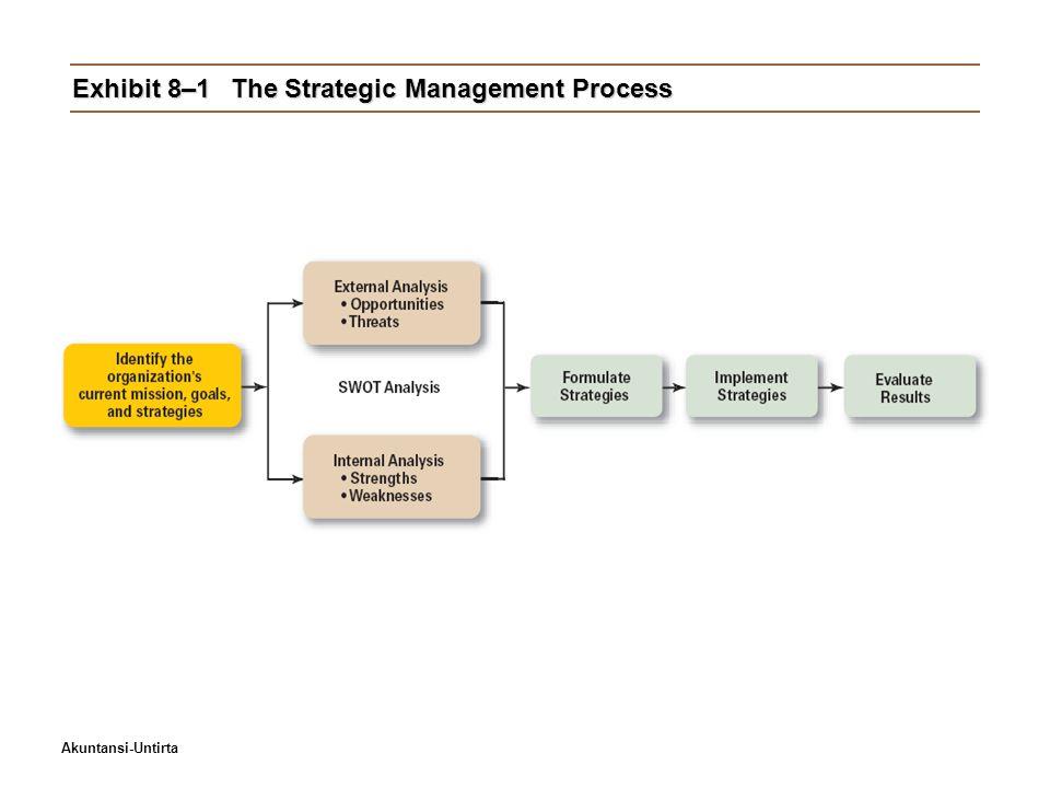 Exhibit 8–1 The Strategic Management Process