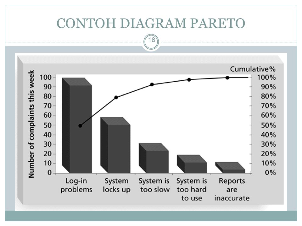 CONTOH DIAGRAM PARETO