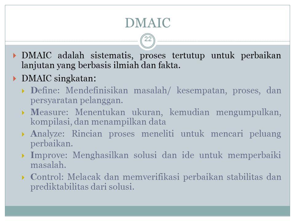 DMAIC DMAIC adalah sistematis, proses tertutup untuk perbaikan lanjutan yang berbasis ilmiah dan fakta.