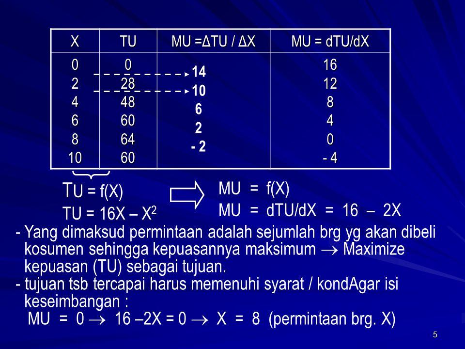 TU = f(X) MU = f(X) MU = dTU/dX = 16 – 2X TU = 16X – X2