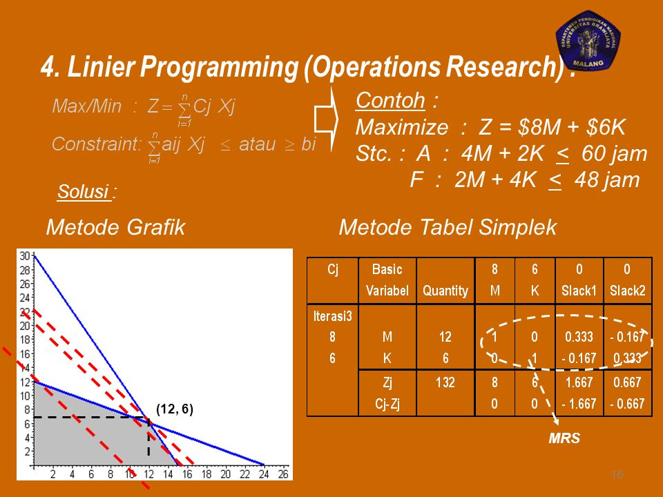 4. Linier Programming (Operations Research) :