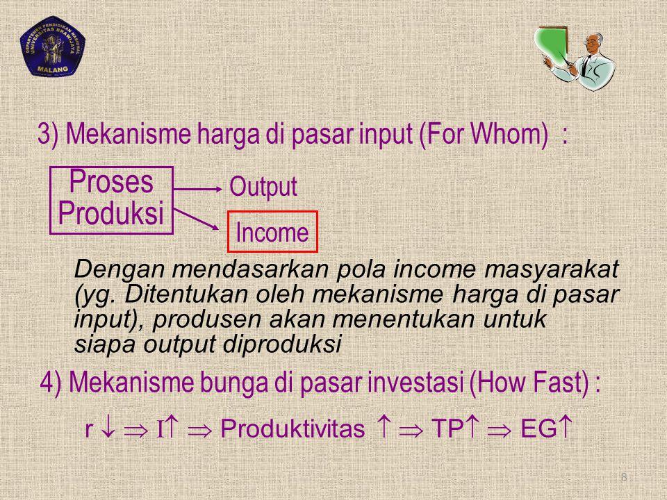 Proses Produksi 3) Mekanisme harga di pasar input (For Whom) :