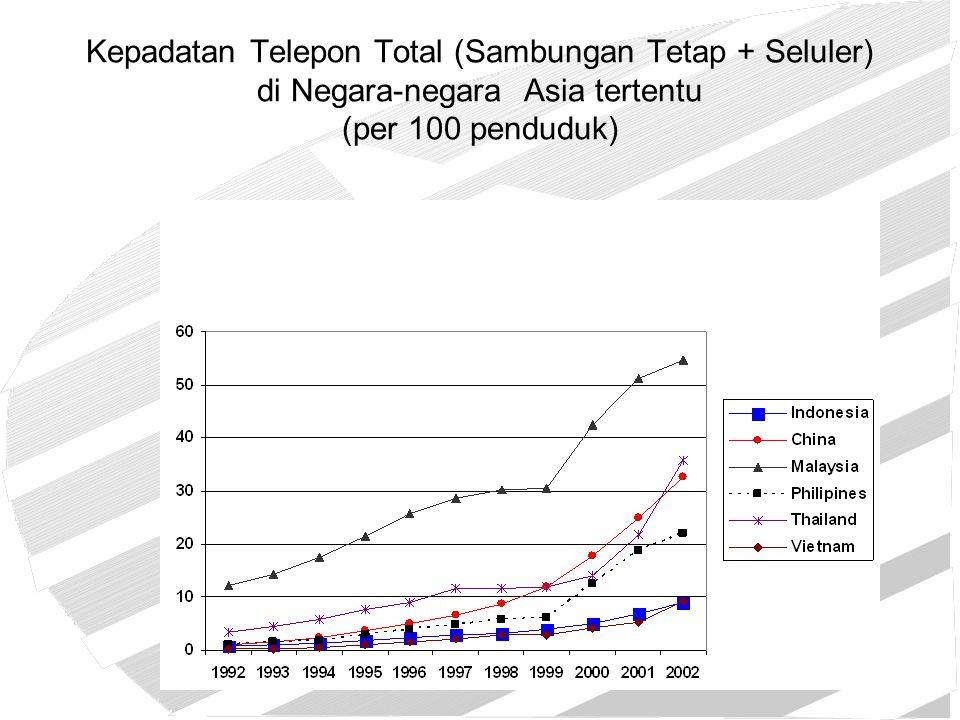 Kepadatan Telepon Total (Sambungan Tetap + Seluler) di Negara-negara Asia tertentu (per 100 penduduk)