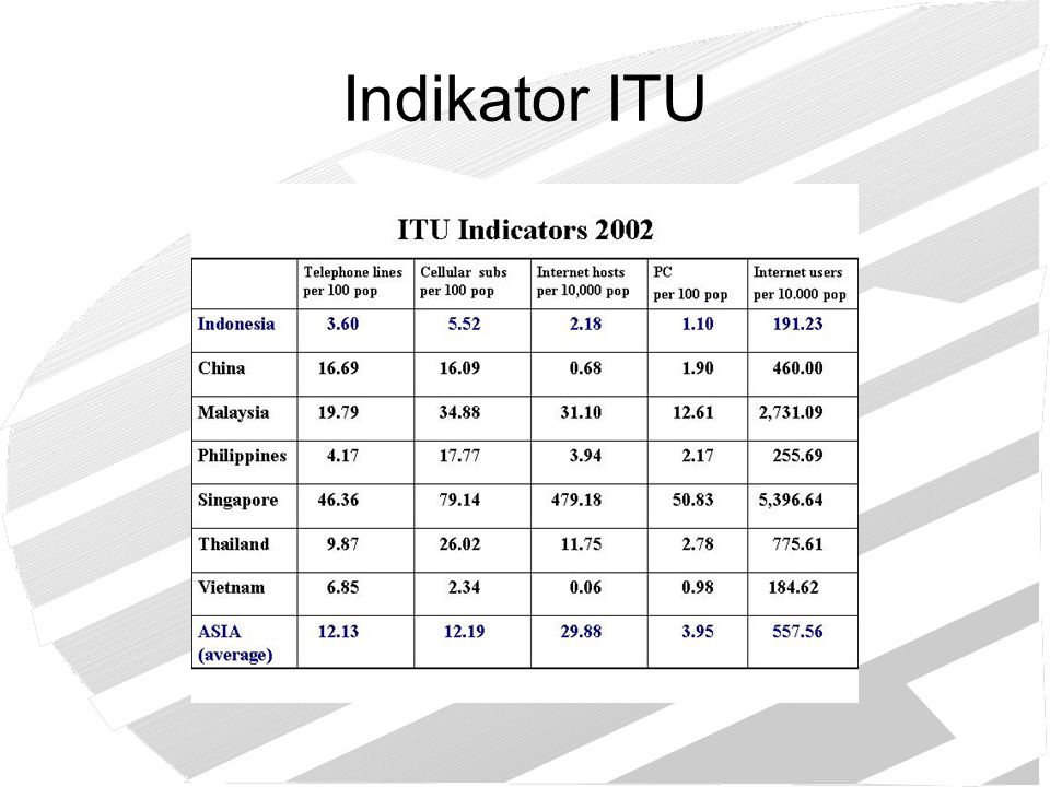 Indikator ITU