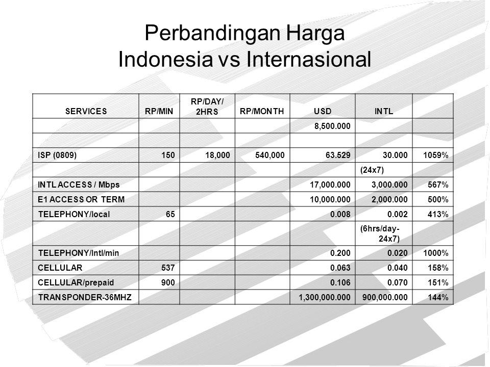Perbandingan Harga Indonesia vs Internasional