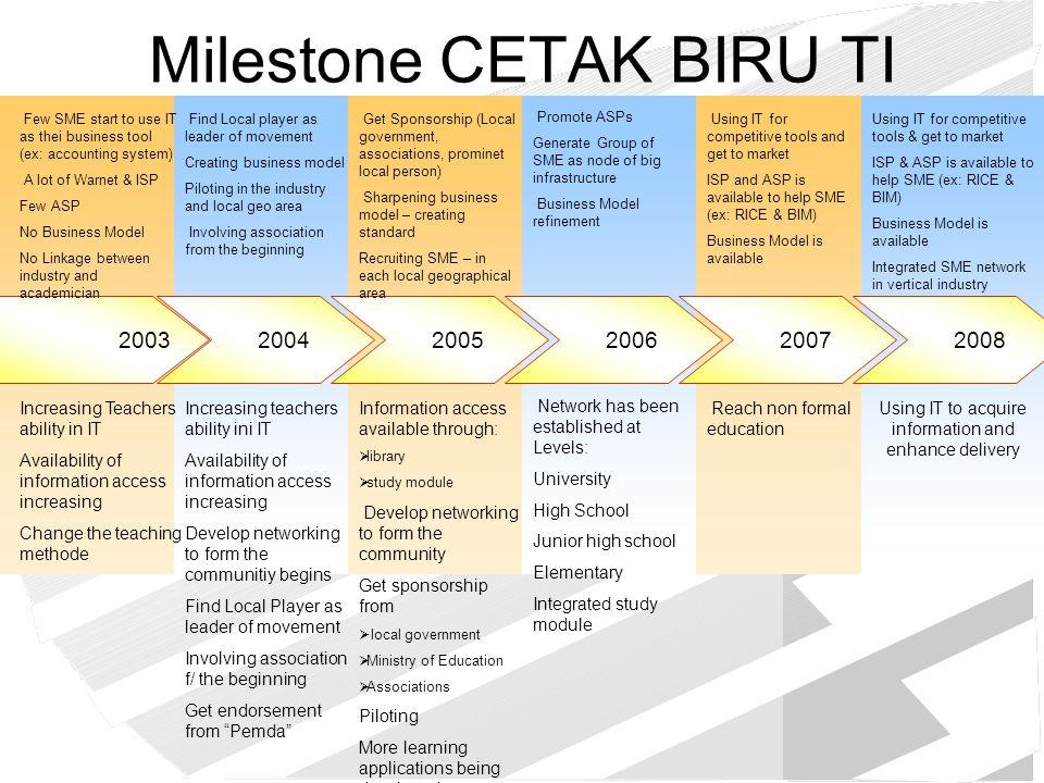 Milestone CETAK BIRU TI fokus : UKM dan Pendidikan