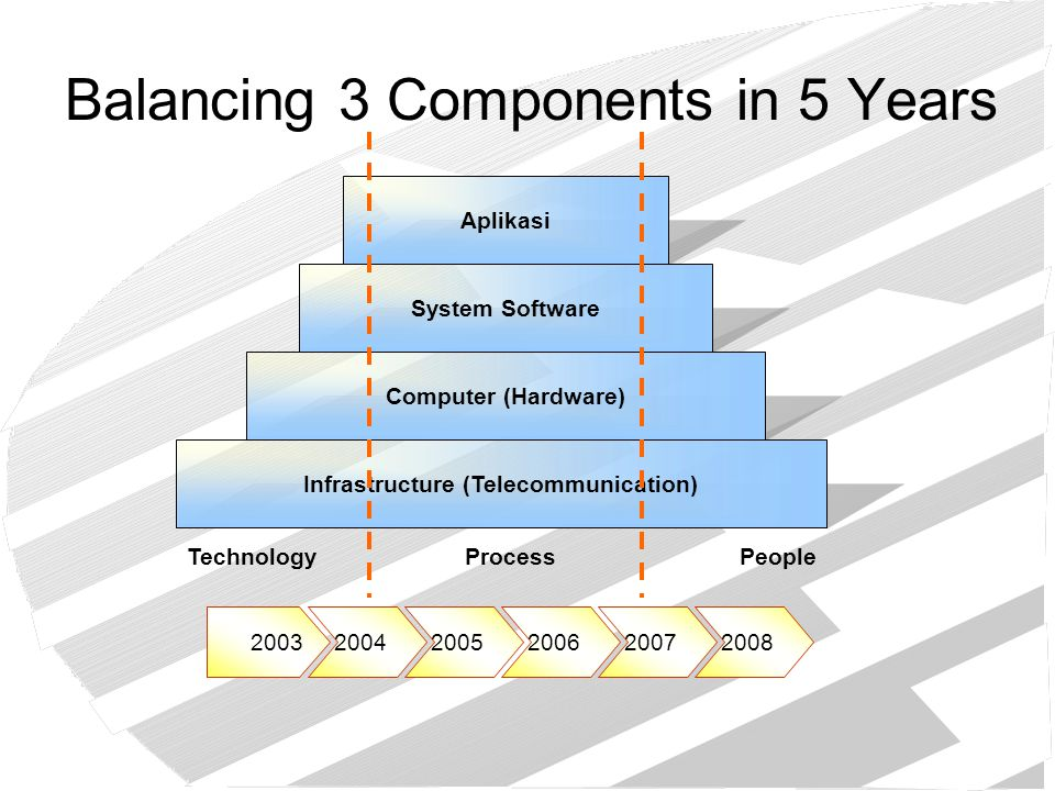 Balancing 3 Components in 5 Years