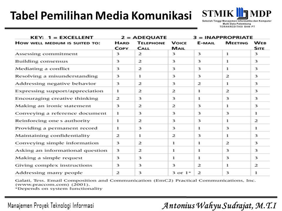 Tabel Pemilihan Media Komunikasi