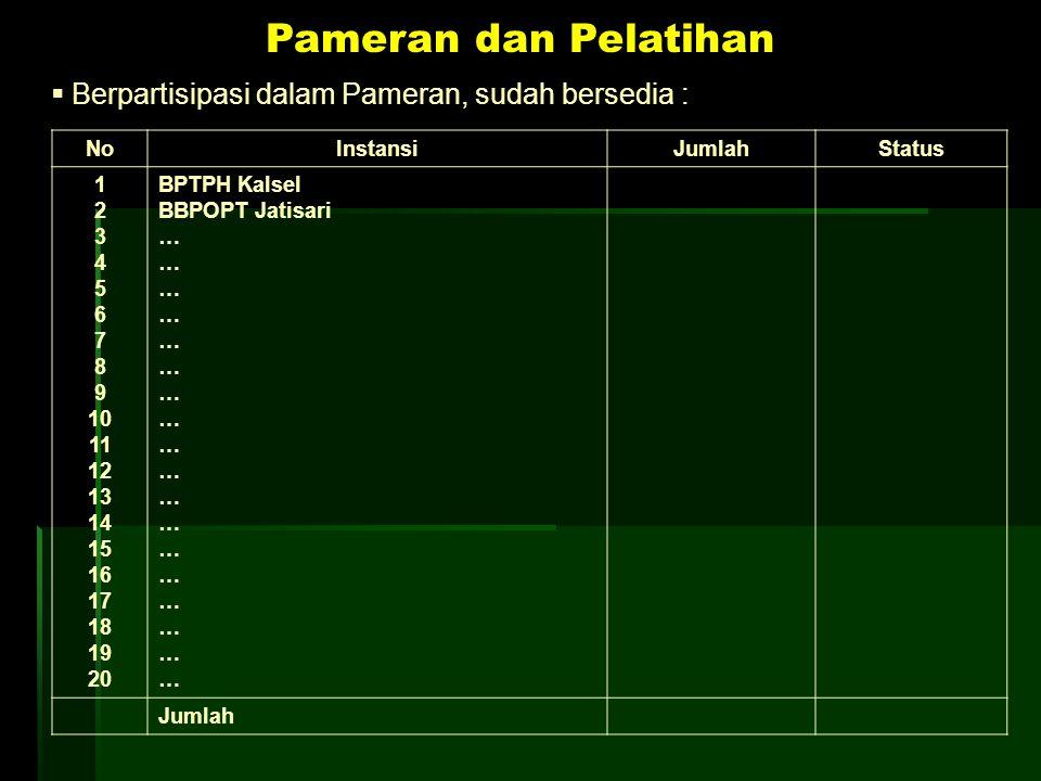 Pameran dan Pelatihan Berpartisipasi dalam Pameran, sudah bersedia :