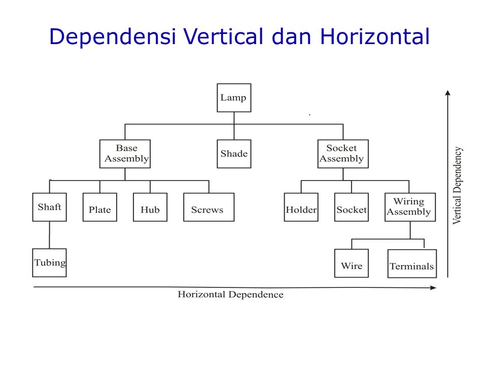 Dependensi Vertical dan Horizontal
