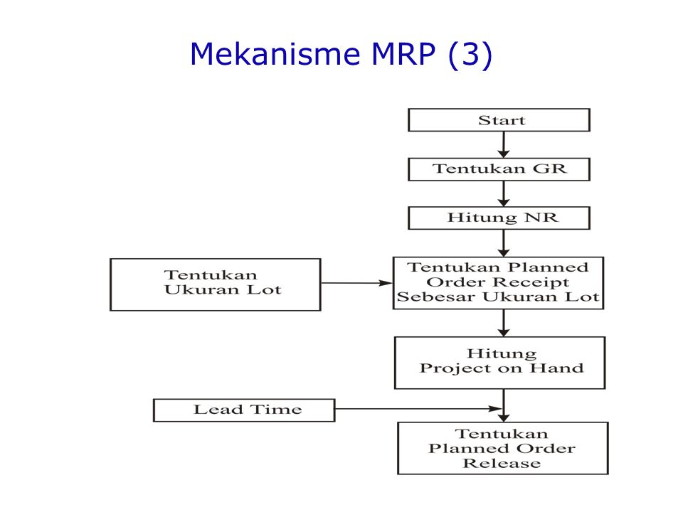 Mekanisme MRP (3)
