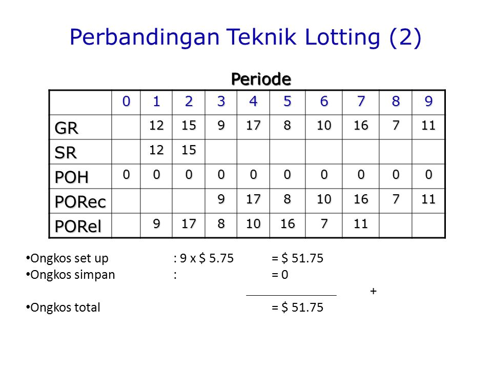 Perbandingan Teknik Lotting (2)