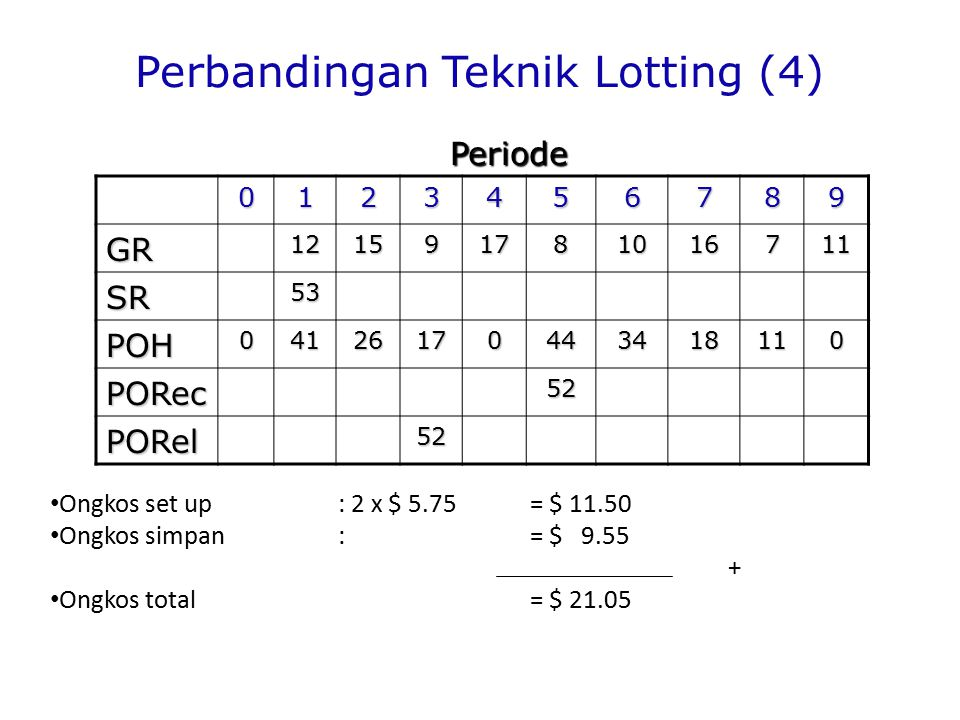 Perbandingan Teknik Lotting (4)