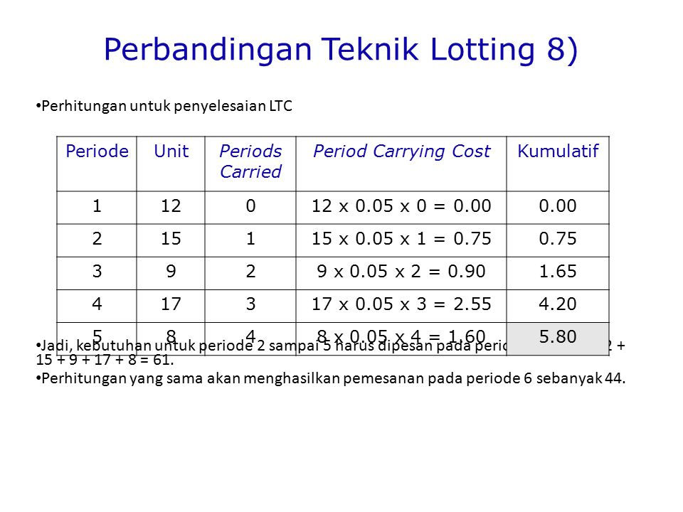 Perbandingan Teknik Lotting 8)