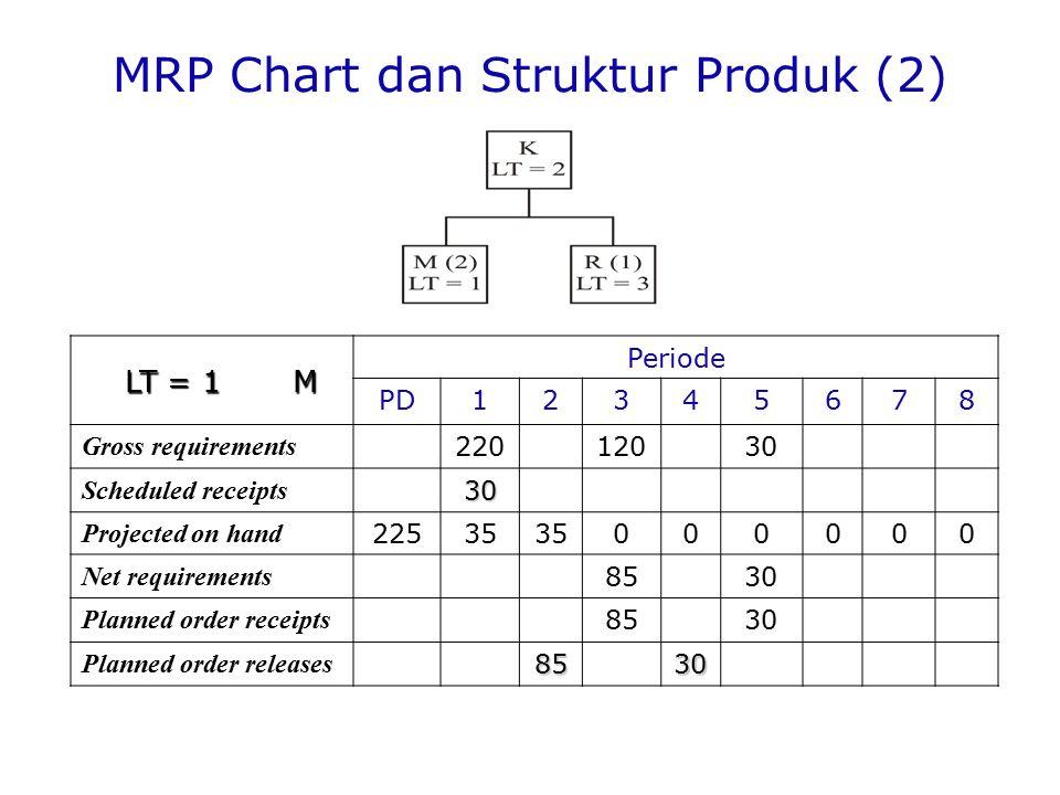 MRP Chart dan Struktur Produk (2)