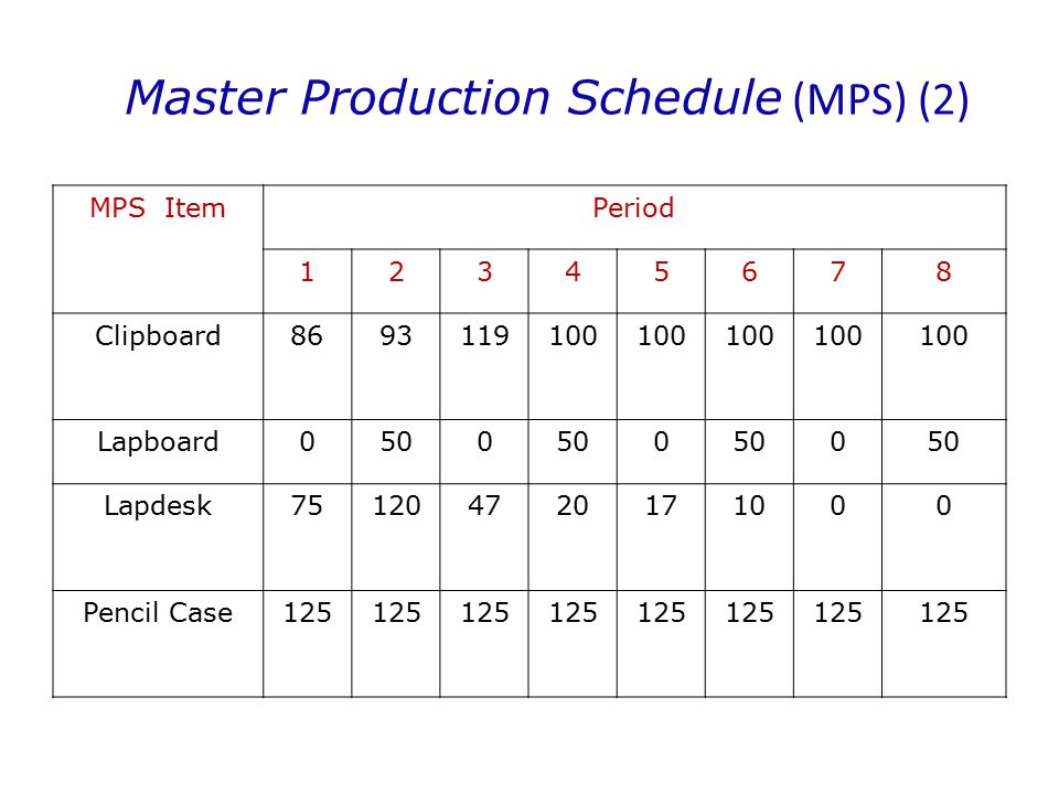 Master Production Schedule (MPS) (2)