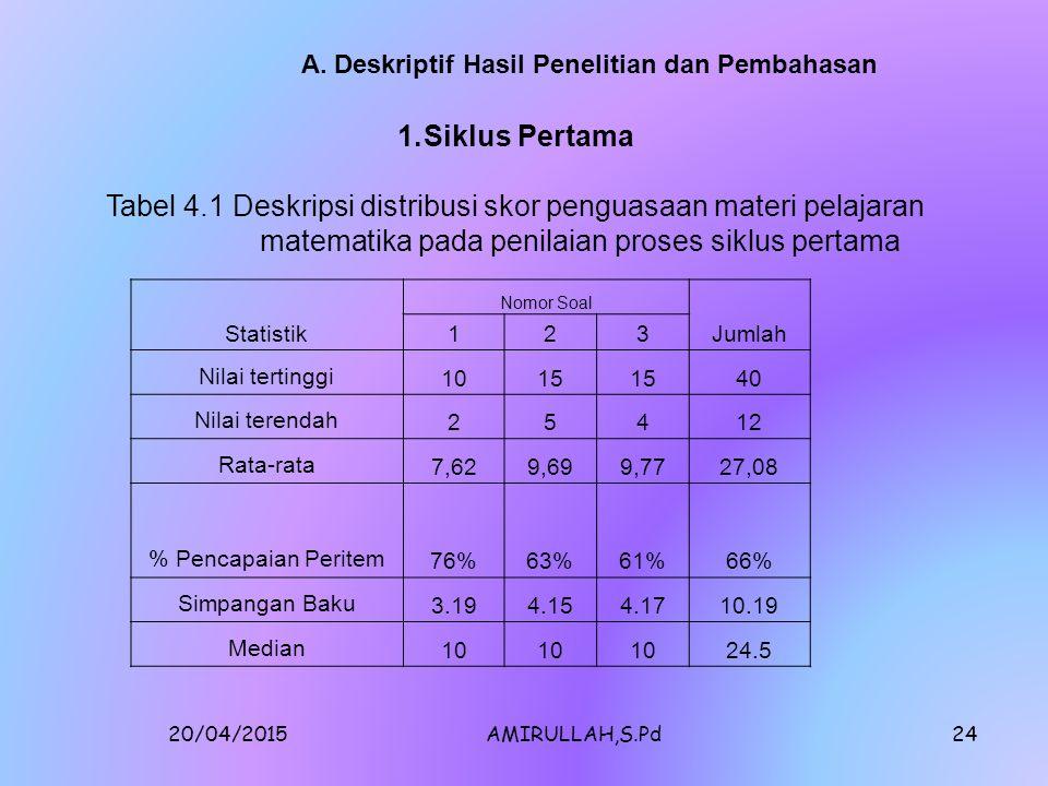 Tabel 4.1 Deskripsi distribusi skor penguasaan materi pelajaran
