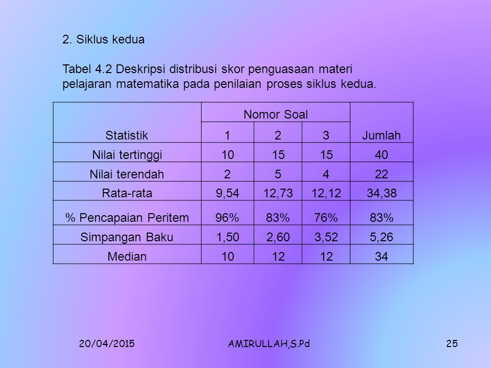 2. Siklus kedua Tabel 4.2 Deskripsi distribusi skor penguasaan materi pelajaran matematika pada penilaian proses siklus kedua.