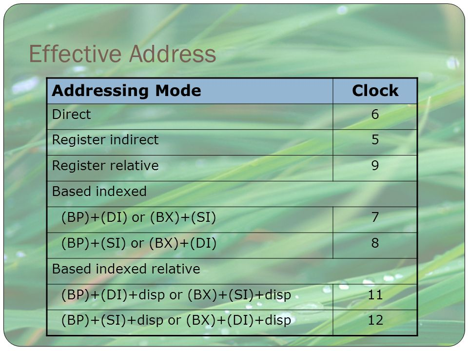 Effective Address Addressing Mode Clock Direct 6 Register indirect 5